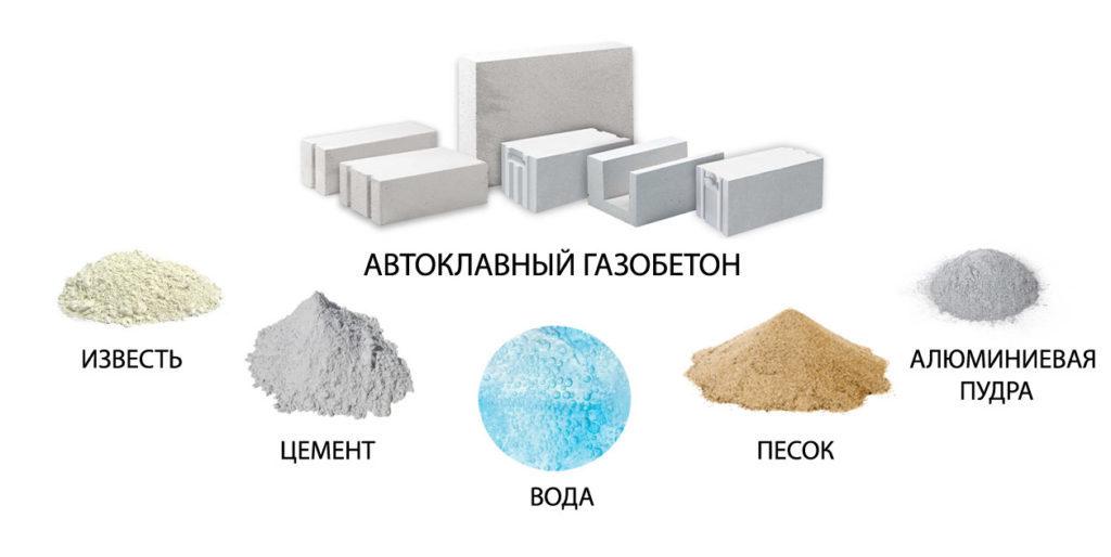 состав газобетона